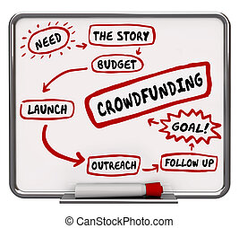 Crowdfunding Steps Plan Strategy Diagram 3d Illustration