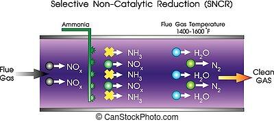 csökkentés, non-catalytic, szelektív