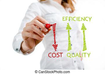 csökkent, költség