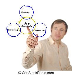 c's, analyse, 3
