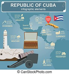 Cuba infographics, statistical data, sights. Vector ...