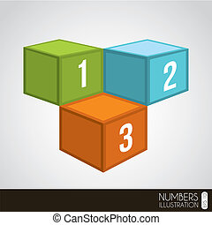 cubic numbers