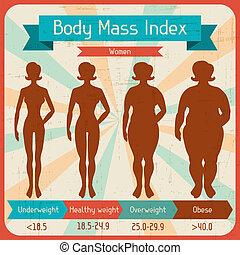cuerpo, masa, índice, retro, poster.