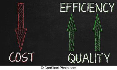 cueste eficiencia