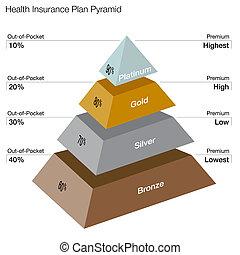 cuidados de saúde, planos, piramide