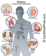cukorbaj, (symptoms, és, bonyodalom