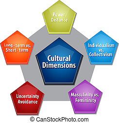 Cultural dimensions business diagram illustration - business...