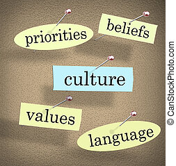 Culture Bulletin Board Shared Priorities Values Beliefs Language