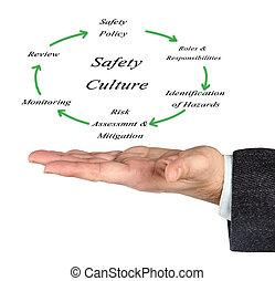 culture, diagramme, sécurité