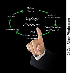 culture, diagramme, sécurité