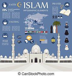 culture., infographic., islão, muçulmano