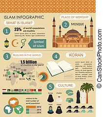 culture., infographic., islam, musulmán