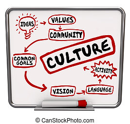 culture, planche, message, partagé, but commun, organigramme, mots