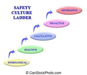 culture, sécurité, échelle, étapes
