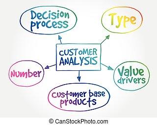 Customer analysis mind map