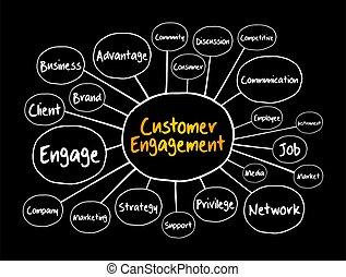 Customer engagement mind map, business concept