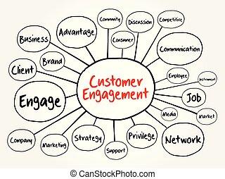 Customer engagement mind map flowchart