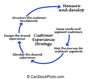 Customer Experience Strategy