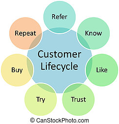 Customer lifecycle business diagram - Consumer lifecycle ...