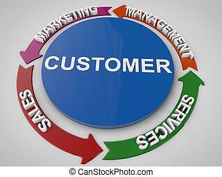 customer managing and service cycles
