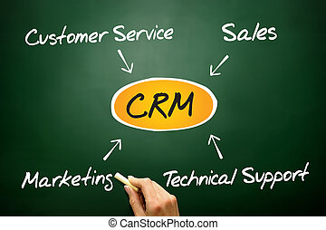 Customer relationship management (CRM), business concept on...