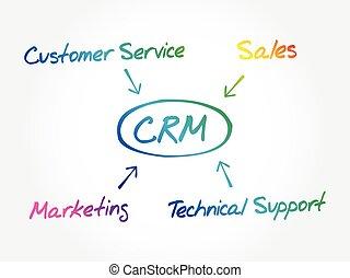 Customer relationship management (CRM) diagram, business ...
