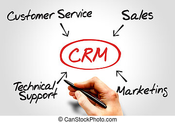 Customer relationship management (CRM) diagram, business...