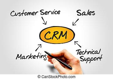 Customer relationship management (CRM) diagram, business...