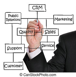 Customer Relationship Management - Male executive writing...