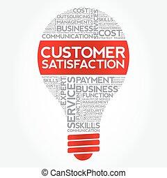 Customer Satisfaction bulb word cloud