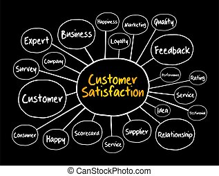 Customer Satisfaction mind map, business concept