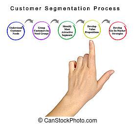 Customer Segmentation Process