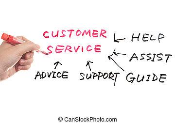 Customer service concept diagram drawn on whiteboard