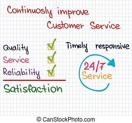 Sketch words of customer service for presentation