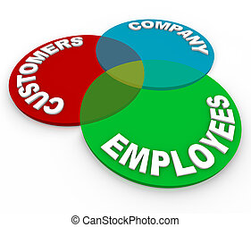 A customer service venn diagram of three circles marked Customers, Company and Employees