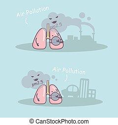 PM 2.5 unhealthy lung - cute cartoon PM 2.5 unhealthy lung...