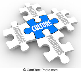 Culture word on puzzle piece with connected elements marked Beliefs, Language, Priorities and Values