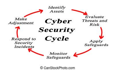cyber, bezpieczeństwo, cykl