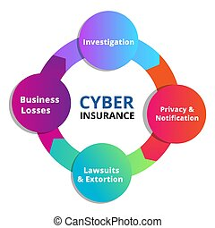 Cyber insurance investigation privacy notification lawsuits ...