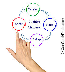 Cycle of Positive Thinking