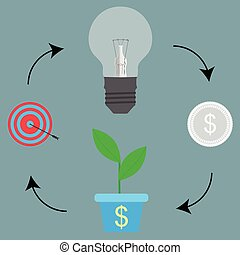 Cycle process from idea to target goal