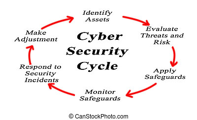 cycle, sécurité, cyber