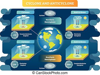 Cyclone and Anticyclone meteorology science vector...