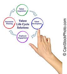 cykl życia, talent, przedstawiając, rozłączenia
