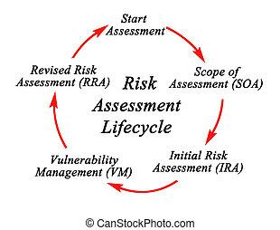 cykl, ryzyko, życie, oszacowanie