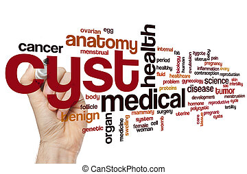 Cyst word cloud
