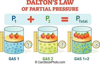 częściowy, informacja, prawo, dalton's, chemiczny, fizyka, ...