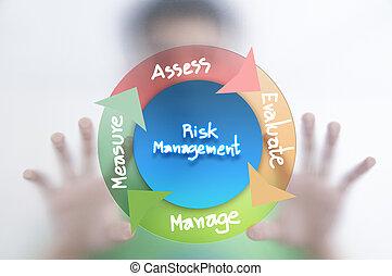 człowiek, i, ryzyko, kierownictwo, pojęcie