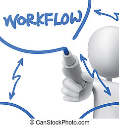 człowiek, pociągnięty, workflow, pojęcie