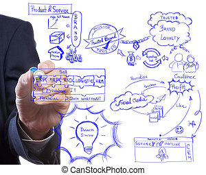 człowiek, rysunek, idea, deska, od, handlowa strategia, proces, brading, i, nowoczesny, handel
